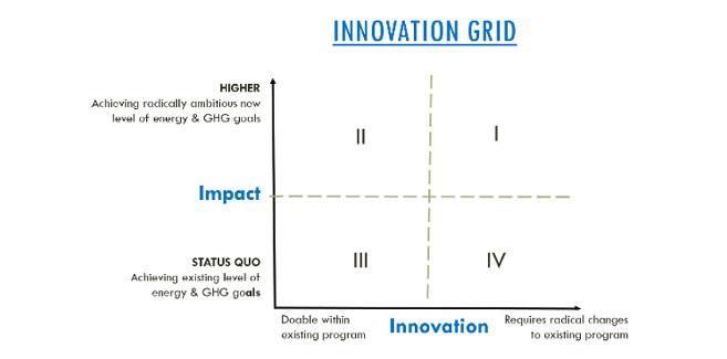 innovation-grid